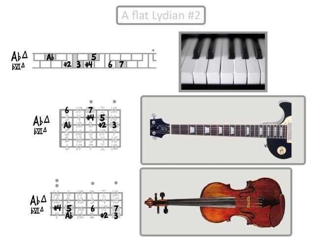 A-flat-Lydian-sharp-2.jpg