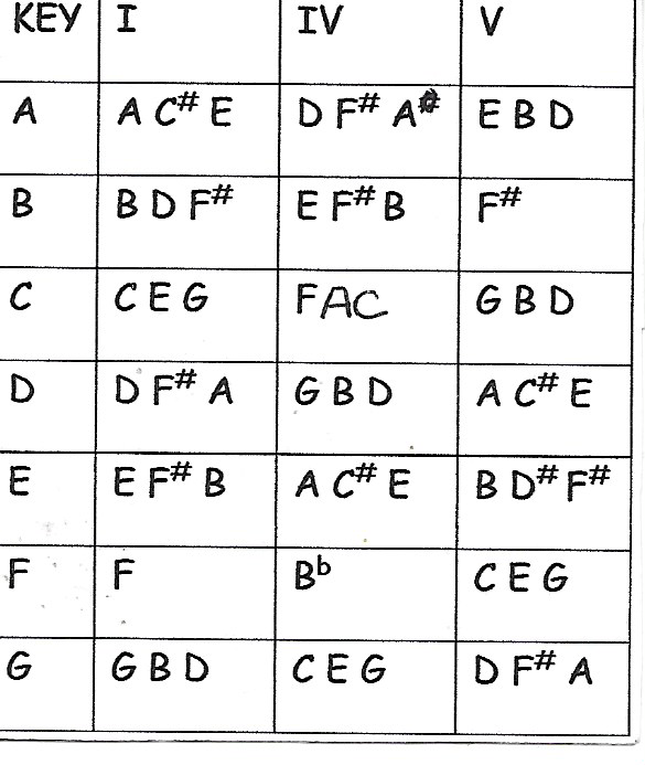 Mandolin mandolin chords am7 : mandolin chords going to Tags : mandolin chords going to ...