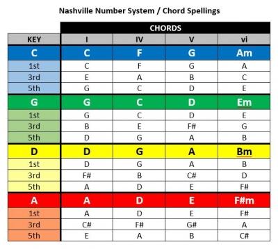 NashvilleNumberSystem-ChordSpellings.JPG